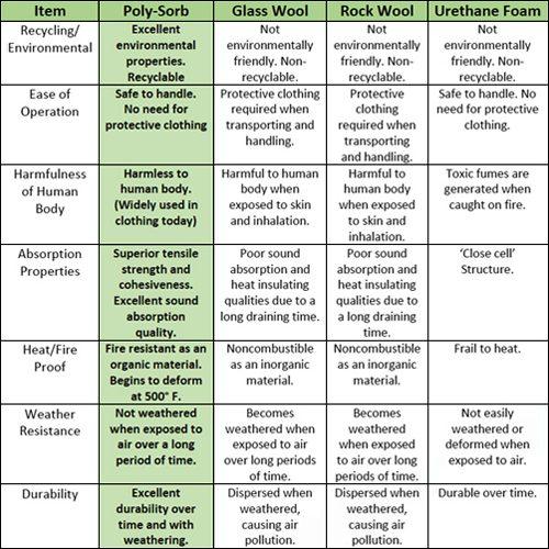 characteristic-chart